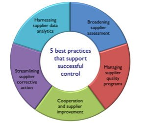 Taking Control of Supplier Quality | Quality Digest