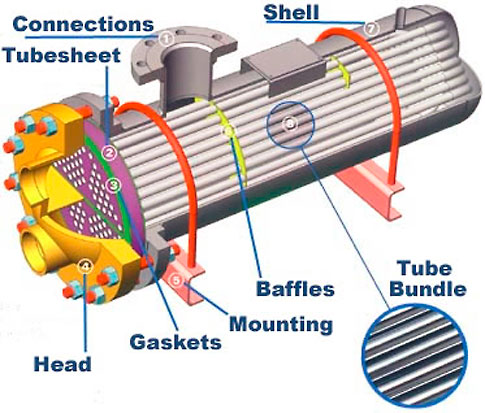 Image Result For Steam To Water Heat Exchanger