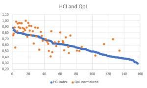 HCI and QoL