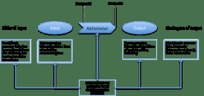 Proces og samspil mellem processens elementer_QualityThinking_02-Nov-2015