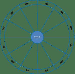 Årshjul til planlægning
