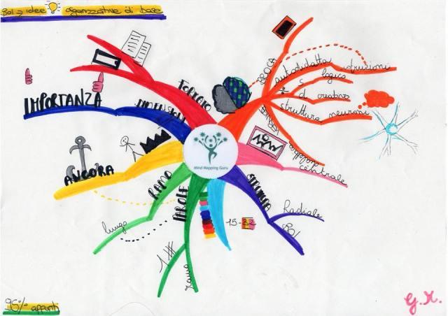 Mappa mentale - corso MMGuru