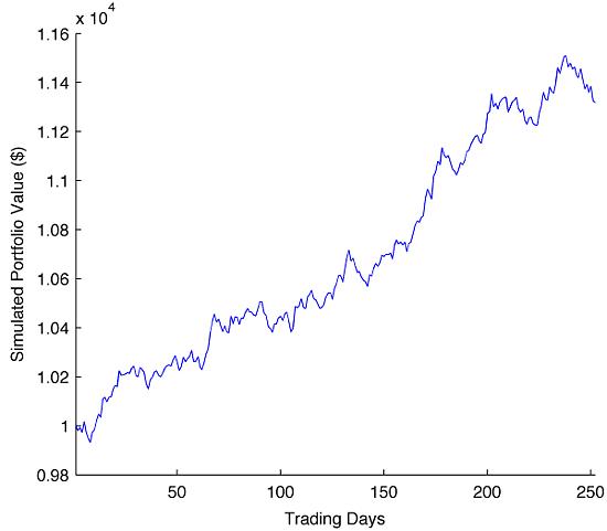 Simulation of Portfolio Value using Geometric Brownian