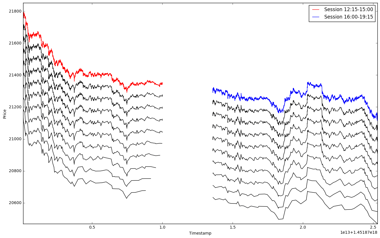 Financial Time-Series Segmentation Based On Turning Points in Python