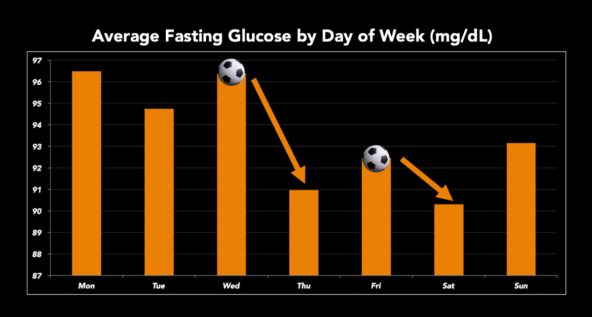 Fasting glucose by day of week, soccer