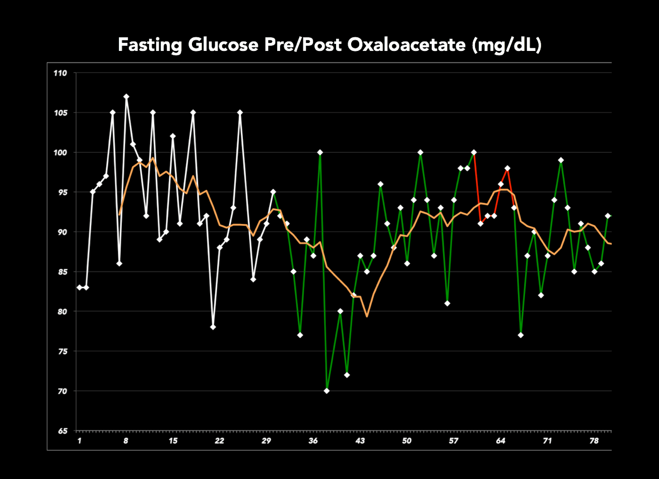Fasting Glucose Post 30 Days Oxaloacetate