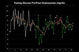 Fasting Glucose Post 30 Days Oxaloacetate