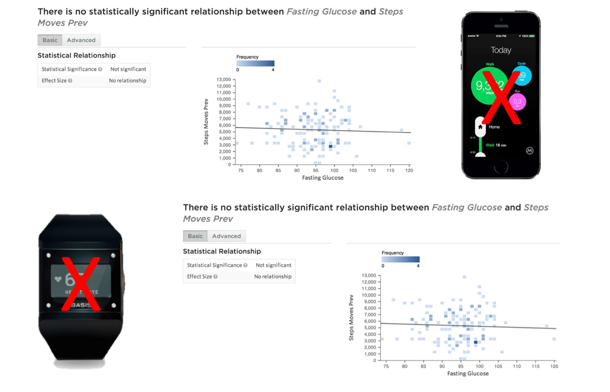 Statwing, Basis, and Moves app steps correlation