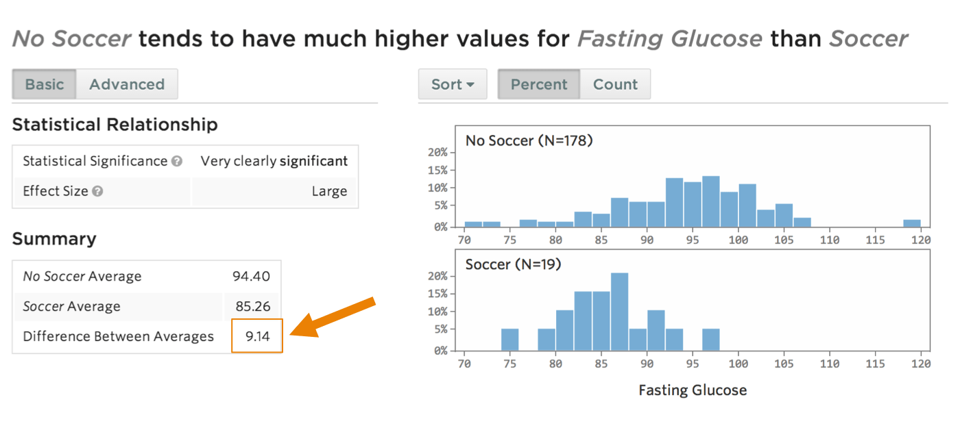 Statwing fasting glucose and soccer correlation