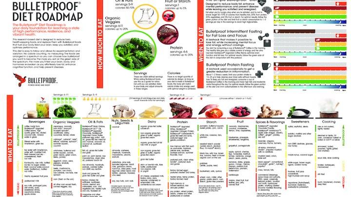 Bulletproof_Diet_Roadmap.jpg