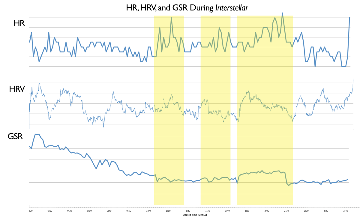 Heart rate, HRV, and GSR during Interstellar