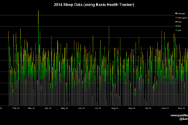 Sleep tracking visualization