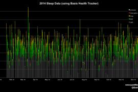 Sleep tracking visualization