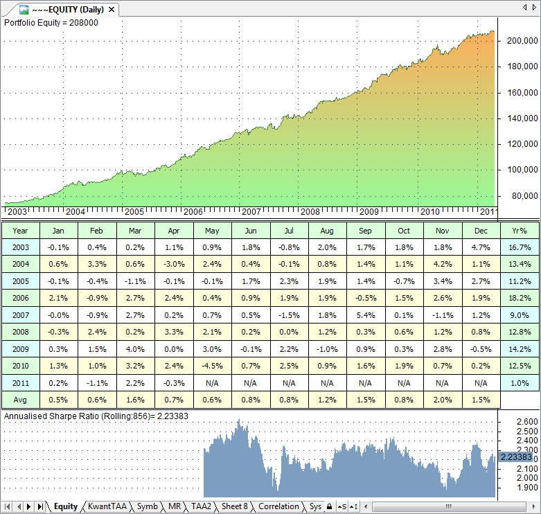 Simulating a Portfolio of Strategies in Amibroker (2/2) – Quanting