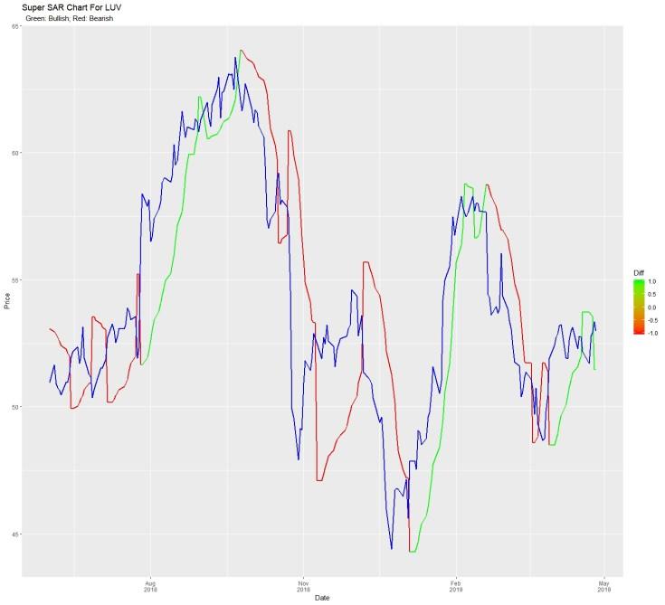 Custom Indicators – Intro to an Esoteric World