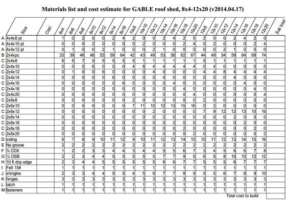 Cost estimating construction cost for Construction materials cost estimator