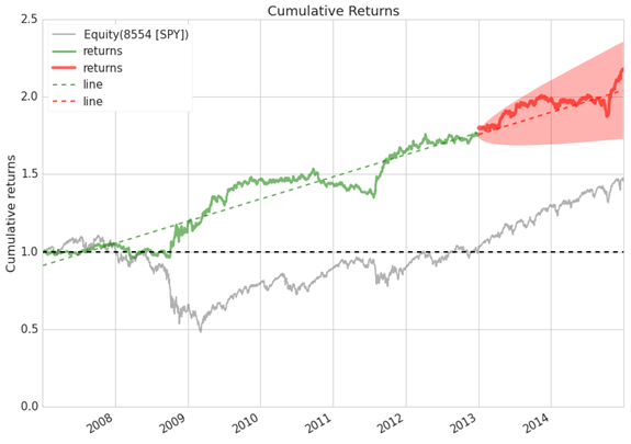 Combining mean reversion and momentum trading strategies
