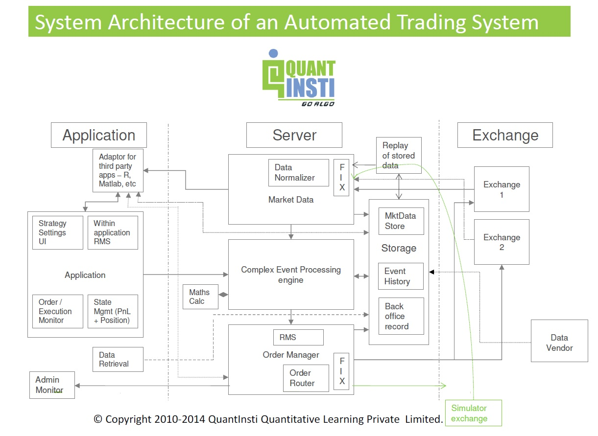 Getting Started: Building a Fully Automated Trading System  – Quants
