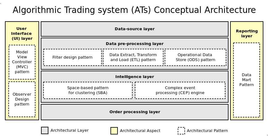 Floor versus automated trading systems