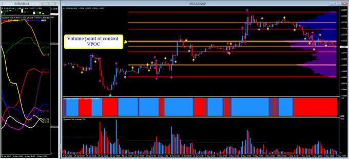 VPOC MT4 - USD/CAD 30 min chart