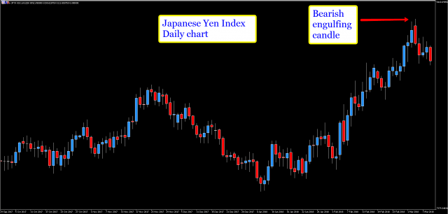 MT5 yen index daily chart now turning bearish