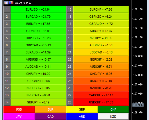 How the MT5 currency matrix reveals market sentiment