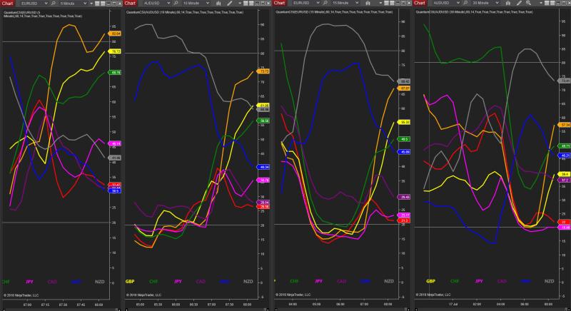 multiple currency strength indicators NinjaTrader