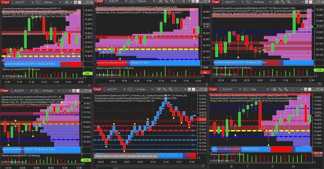 Forex trading the US session – volume price analysis examples and much more!