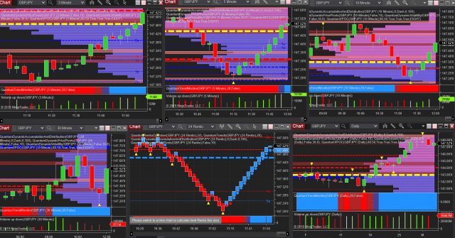 Trading the US forex session using the Quantum tools and indicators