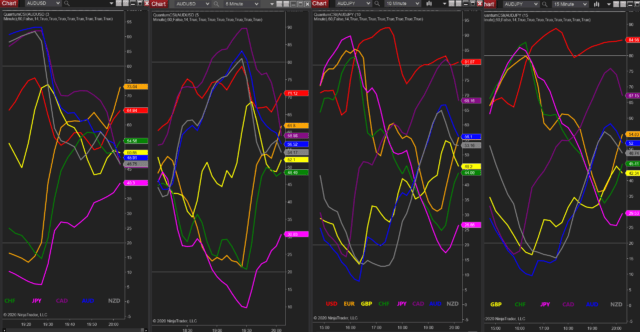 Check out the daily timeframes for reversals on the currency strength indicator