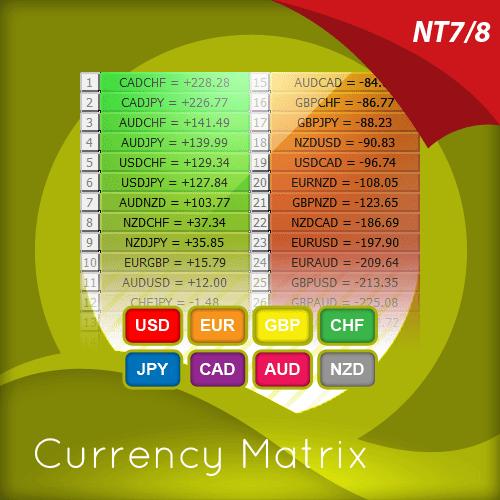 Currency Matrix Indicator for NinjaTrader
