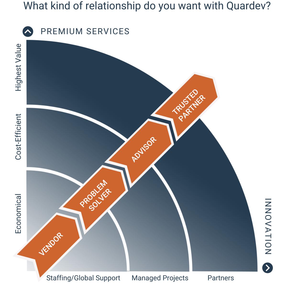 Quardev Relationship Chart