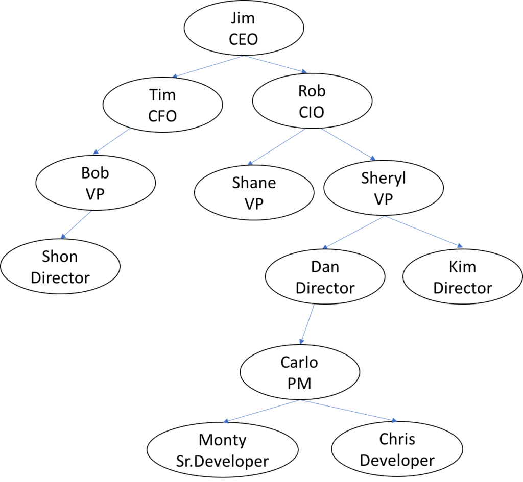 Processing Hierarchical Data Using Spark Graphx Pregel Api