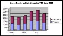 importation de véhicule statistique