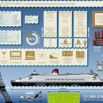 Cunard QM2 ship infographic