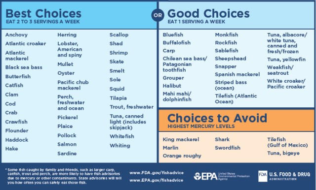 Best Fish Choices Chart