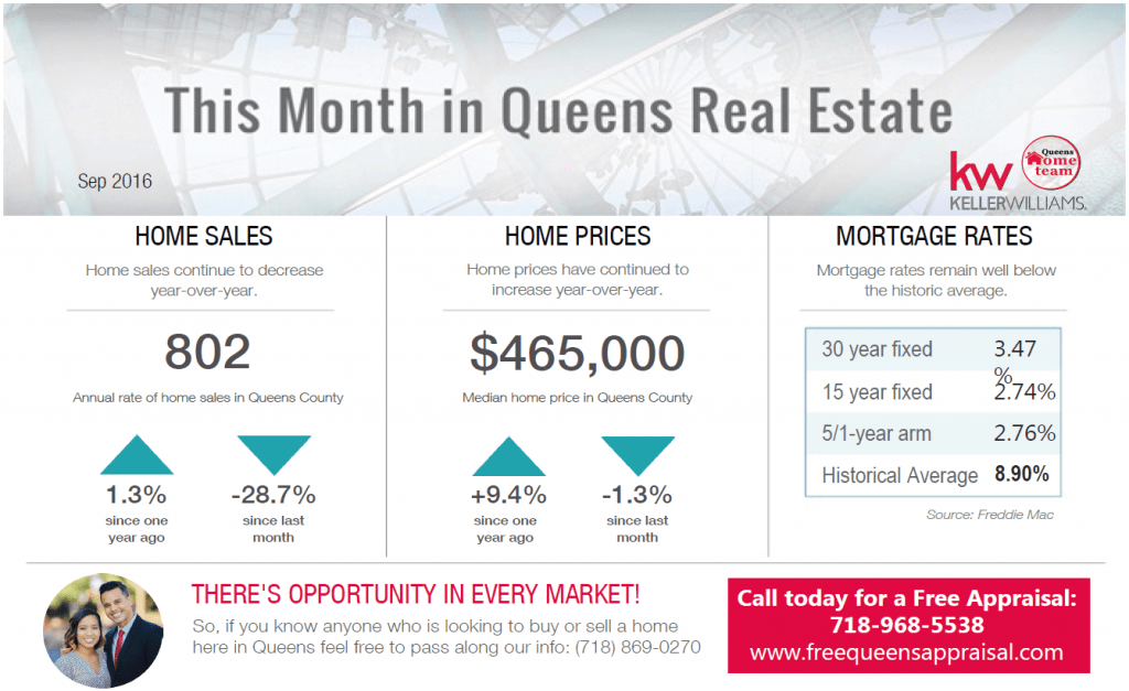 queens_real_estate_market_sep_2016