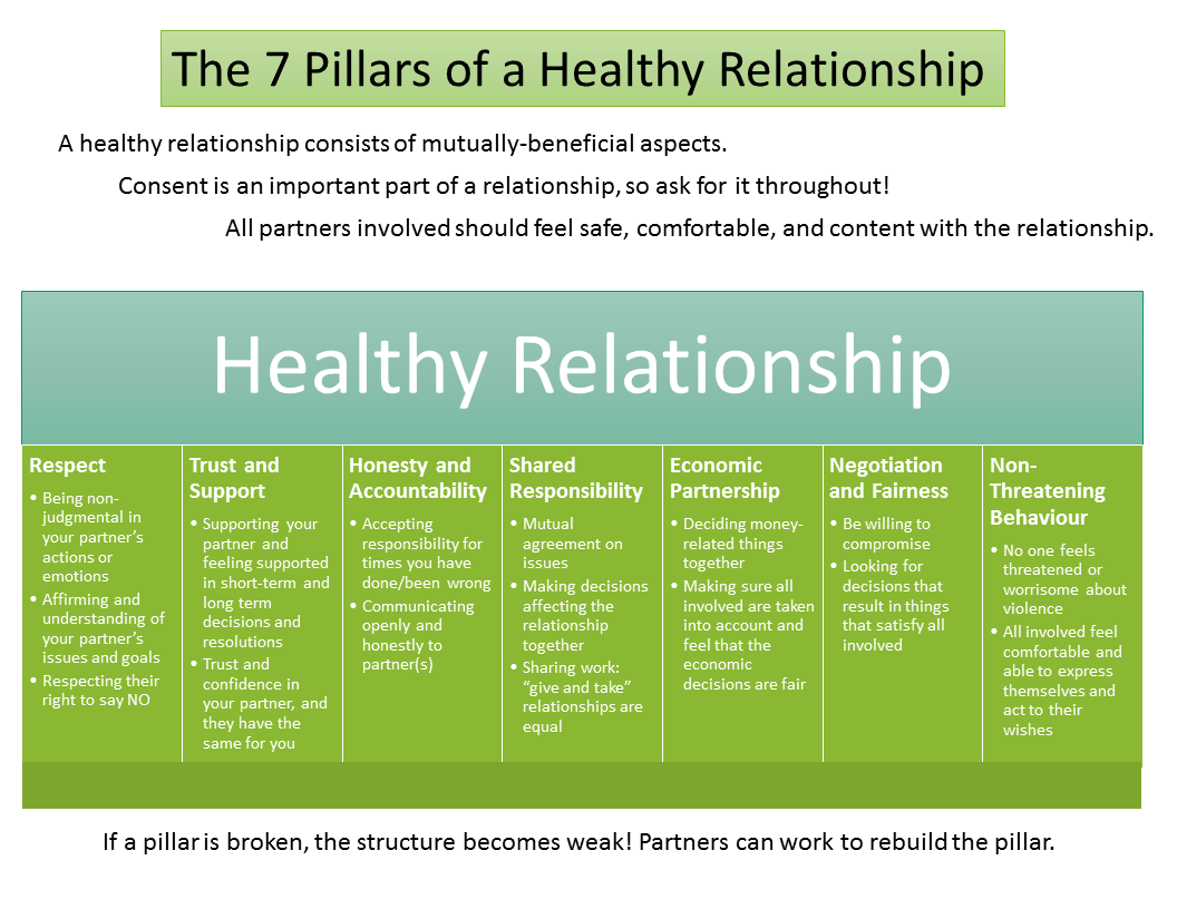 Qjhealthy Relationships