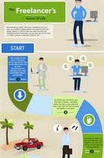 La vida del freelancer - Infografia