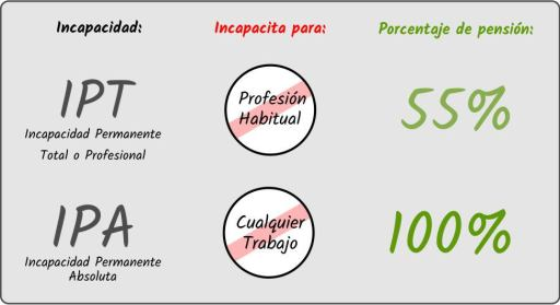 Diferencias entre IPT e IPA