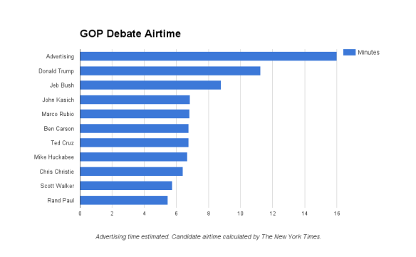 Here's a breakdown of how much airtime each candidate, and advertisers, received during Thursday's GOP presidential candidate debate aired on Fox News Channel.