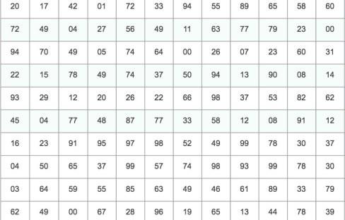 tabla de números aleatorios