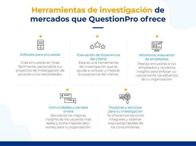 Herramientas de investigación de mercados que QuestionPro ofrece