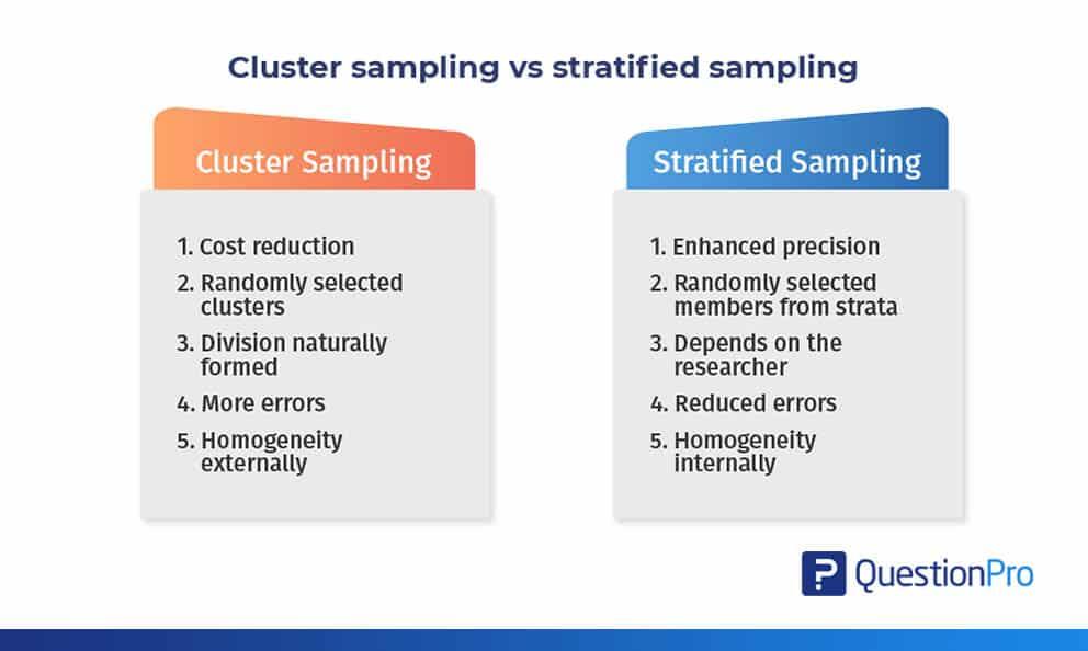 Cluster sampling vs stratified sampling