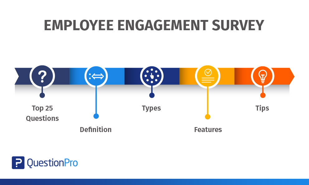 Employee engagement definition, survey questions, features and more!