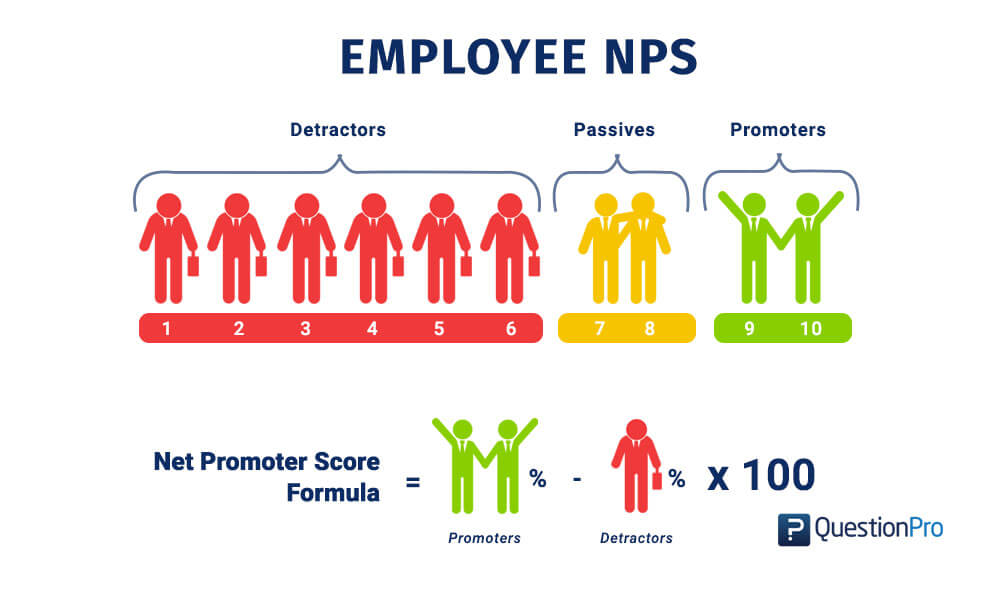 Employee Net Promoter Score (eNPS)- Definition, Question, Formula, Calculation and Benchmark