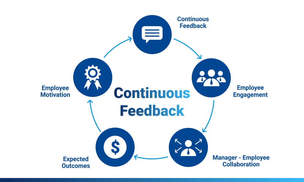 Continuous Feedback: Definition, Model & System, Performance Management and Benefits