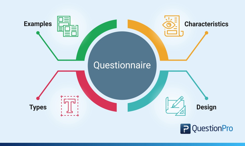 What is a Questionnaire: Examples, Characteristics, Types and Design
