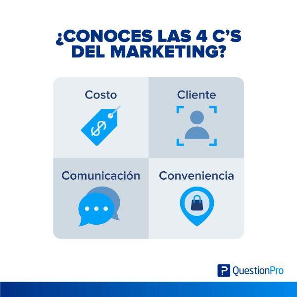4 cs del marketing