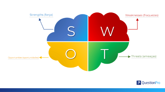 SWOT, suas definições e aplicações
